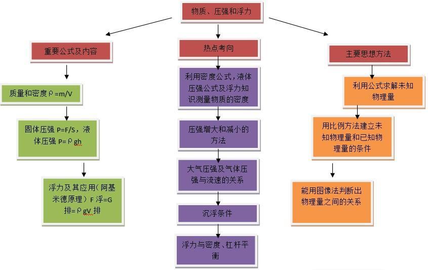 专题复习,优化网络.jpg